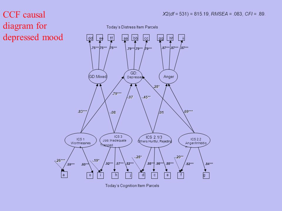 CCF causal diagram for depressed mood