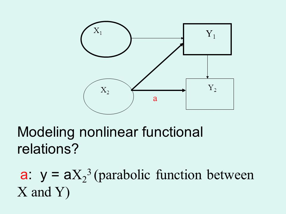 Modeling nonlinear functional relations