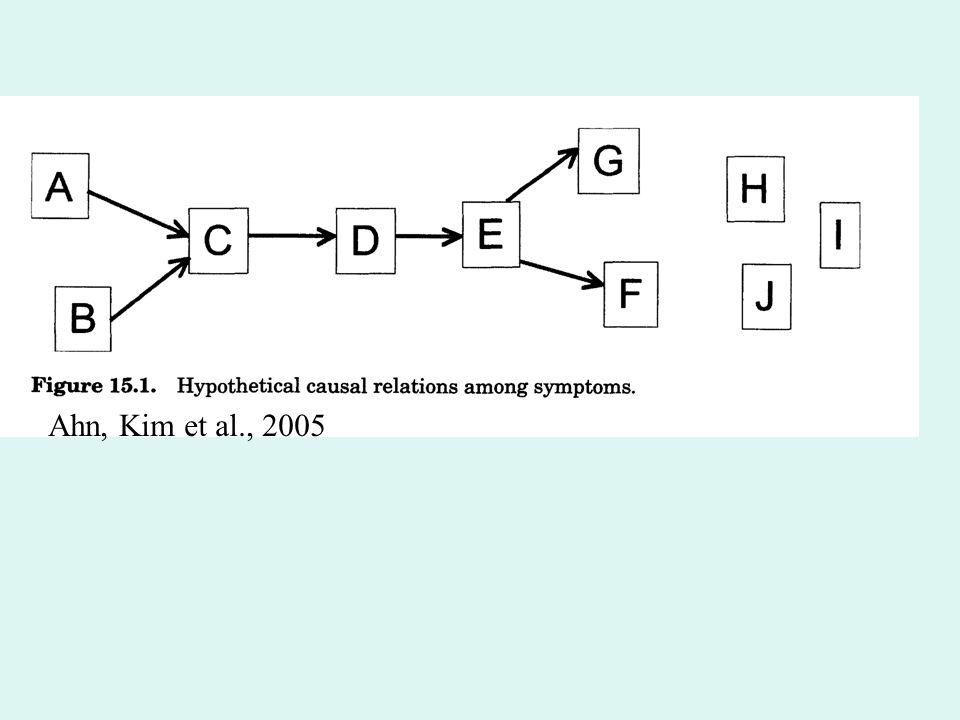 Ahn, Kim et al., 2005