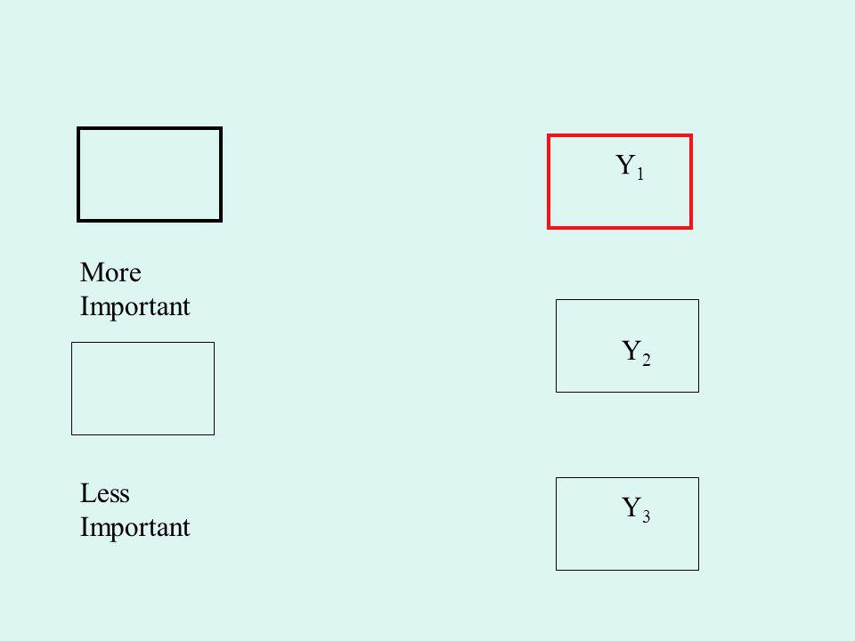 Y1 More Important Y2 Less Important Y3