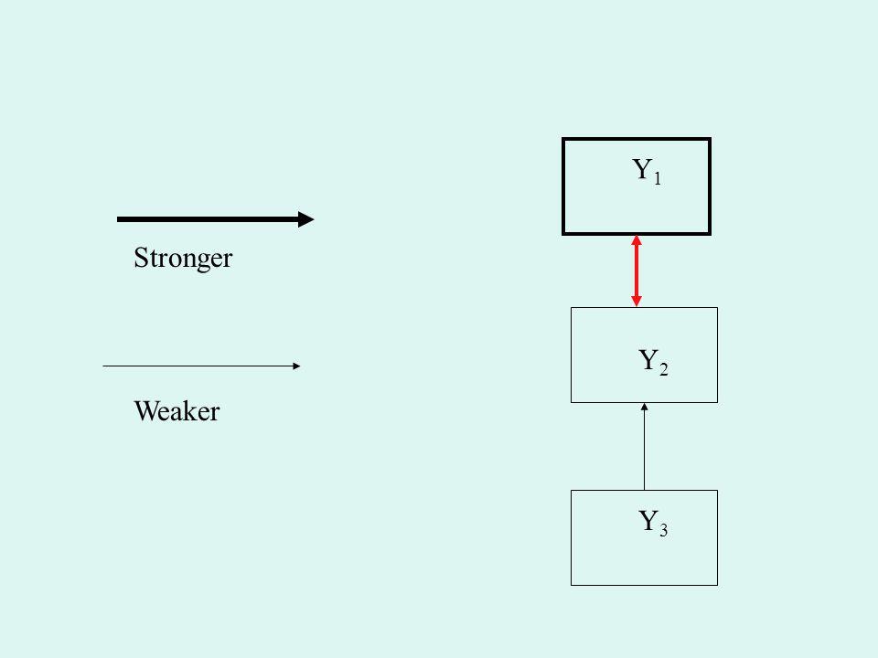 Y1 Stronger Y2 Weaker Y3