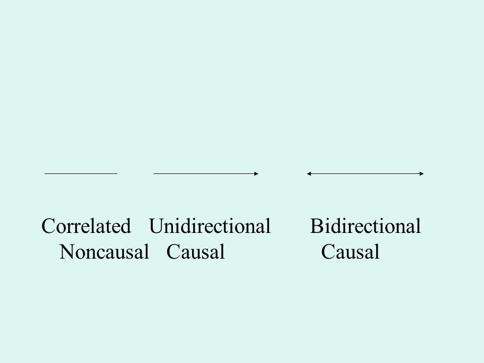 Correlated Unidirectional Bidirectional Noncausal Causal Causal