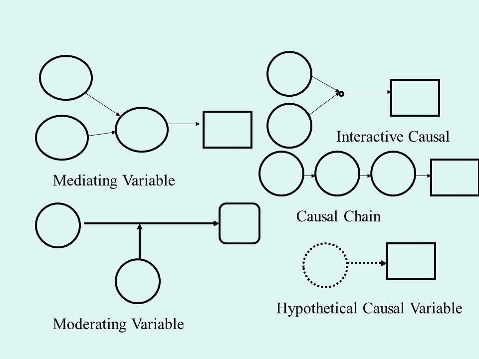 Interactive Causal Mediating Variable Causal Chain Hypothetical Causal Variable Moderating Variable