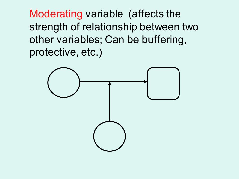 Moderating variable (affects the strength of relationship between two other variables; Can be buffering, protective, etc.)