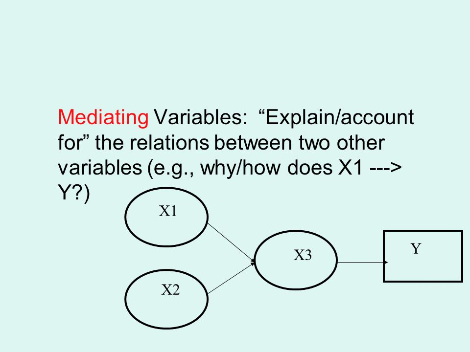Mediating Variables: Explain/account for the relations between two other variables (e.g., why/how does X1 ---> Y )