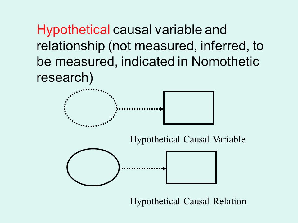 Hypothetical causal variable and relationship (not measured, inferred, to be measured, indicated in Nomothetic research)