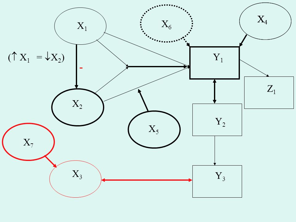 X6 X4 X4 X1 ( X1 = X2) Y1 - Z1 X2 Y2 X5 X7 X3 Y3