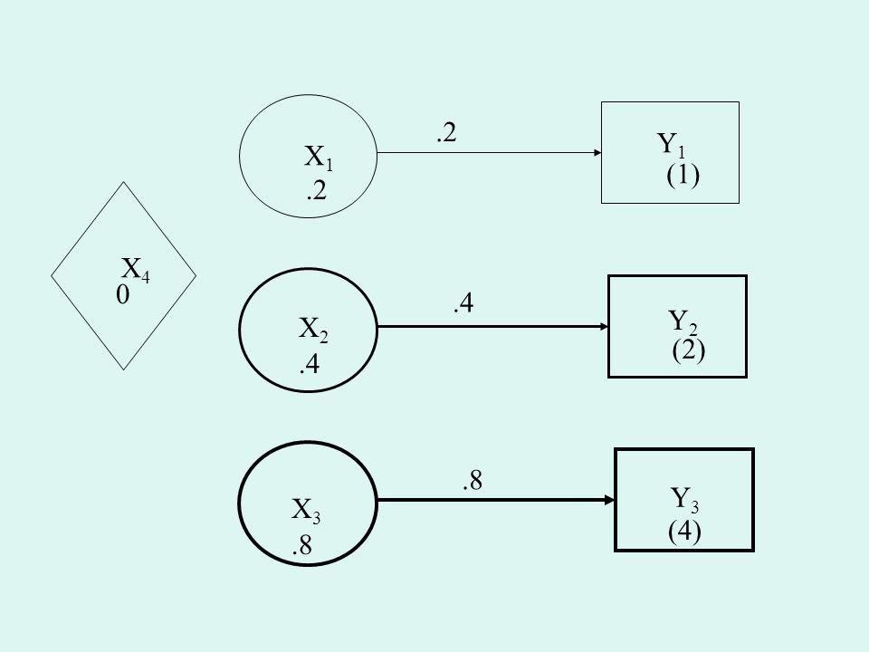 .2 Y1 X1 (1) .2 X4 .4 Y2 X2 (2) .4 .8 Y3 X3 (4) .8