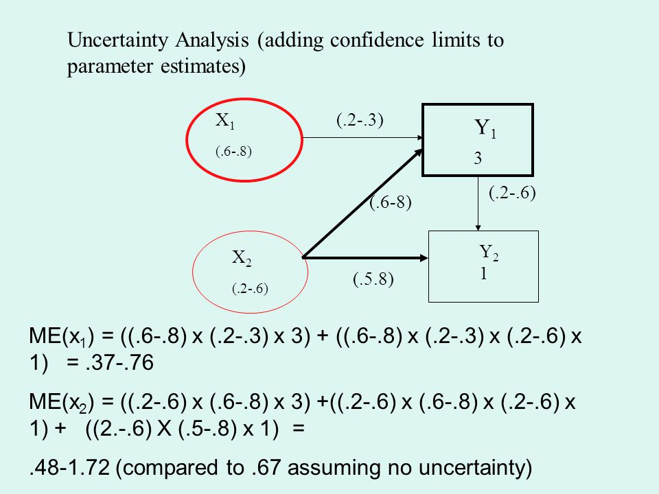 Uncertainty Analysis (adding confidence limits to parameter estimates)