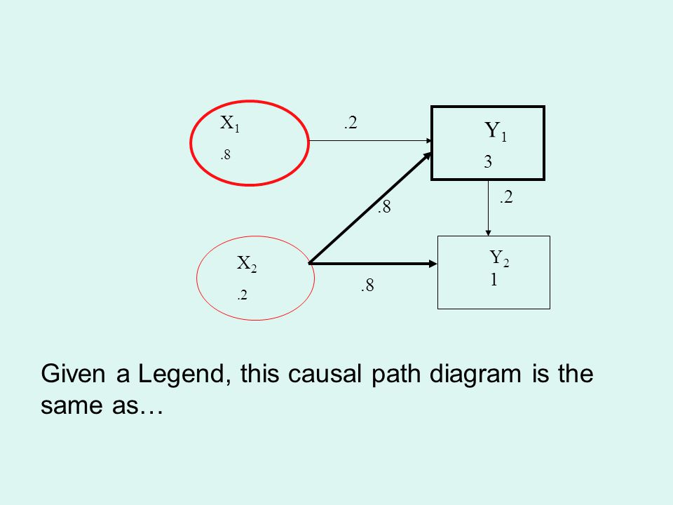 Given a Legend, this causal path diagram is the same as…