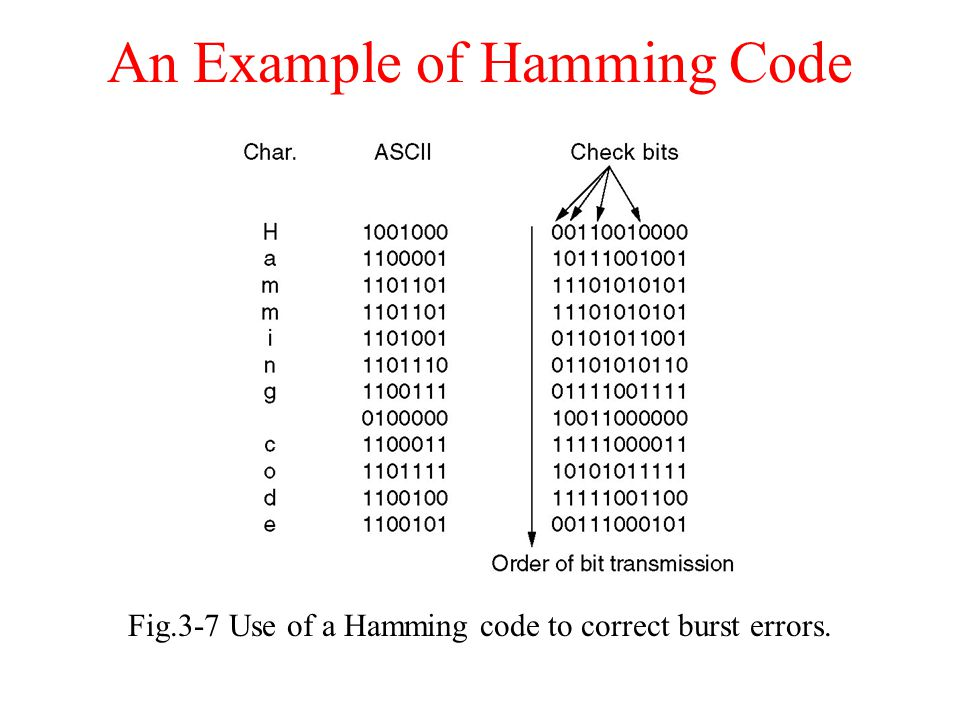 An Example of Hamming Code
