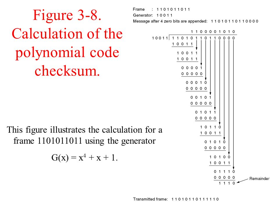 Figure 3-8. Calculation of the polynomial code checksum.