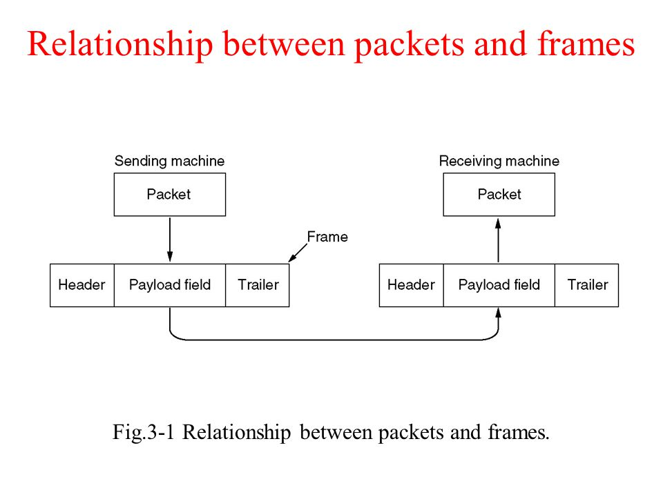 Relationship between packets and frames