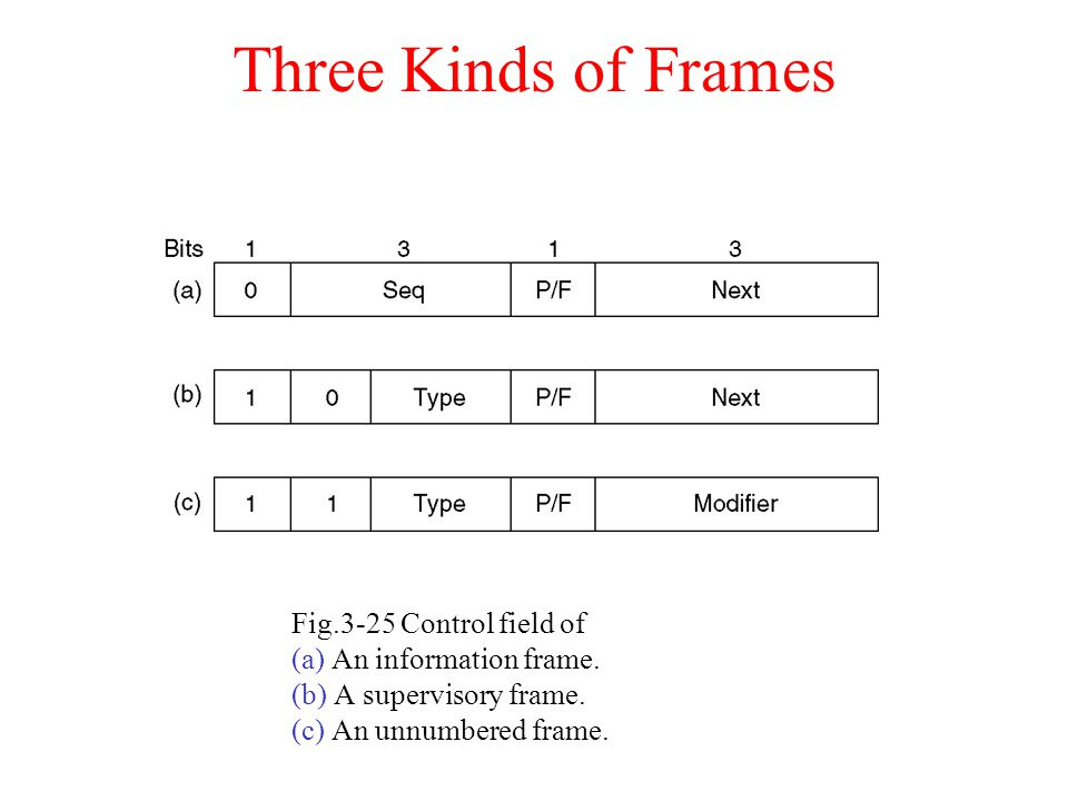 Three Kinds of Frames Fig.3-25 Control field of