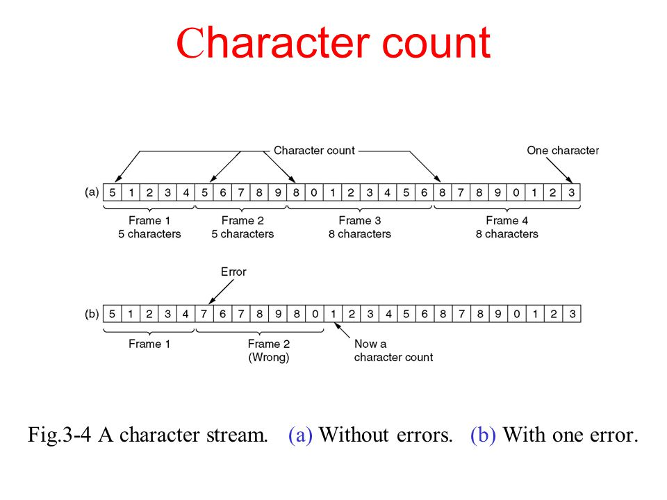 Fig.3-4 A character stream. (a) Without errors. (b) With one error.