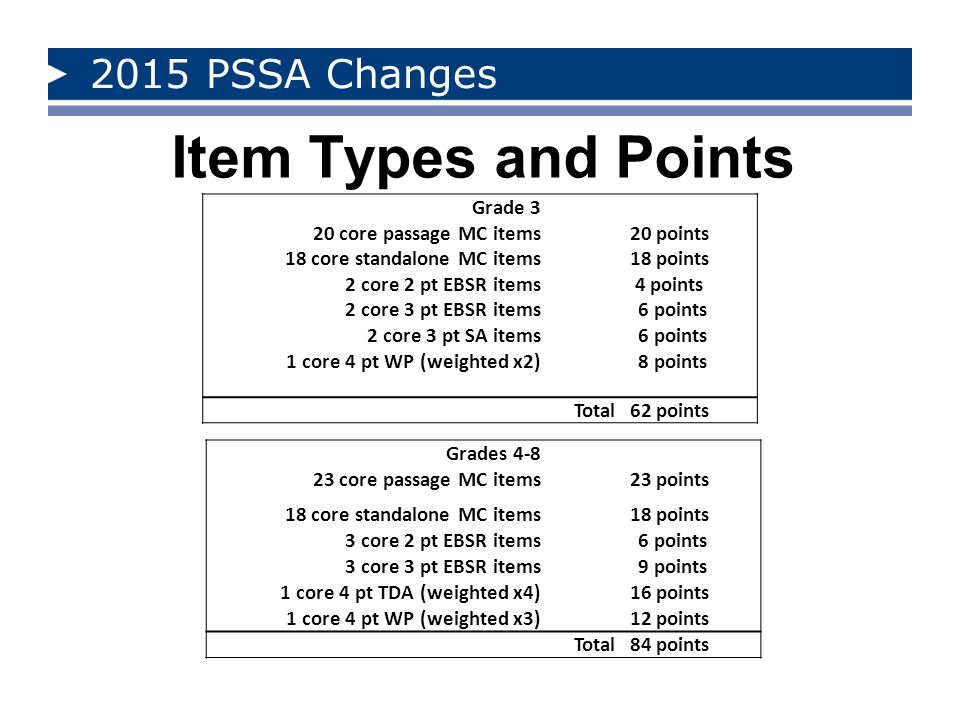 Item Types and Points 2015 PSSA Changes Grade 3