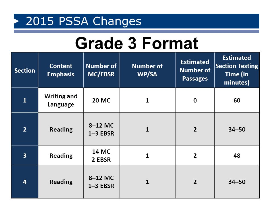 Grade 3 Format 2015 PSSA Changes Section Content Emphasis