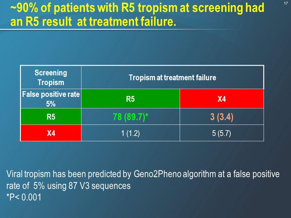 Tropism at treatment failure