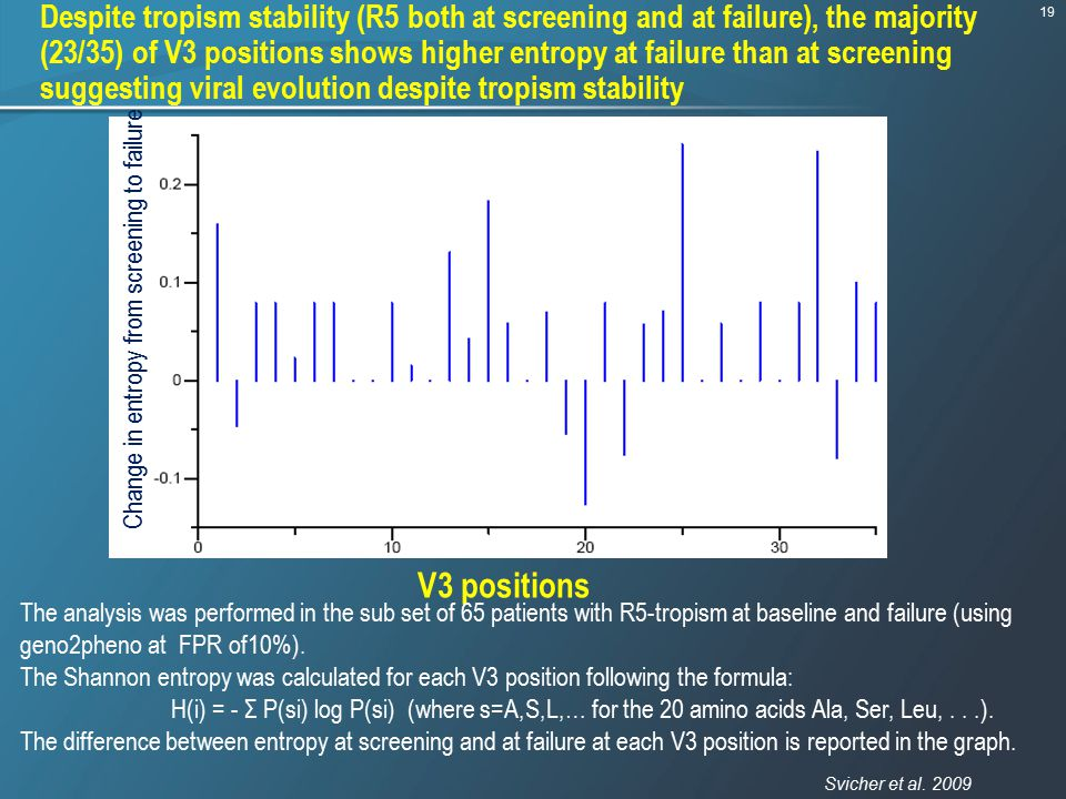 Despite tropism stability (R5 both at screening and at failure), the majority (23/35) of V3 positions shows higher entropy at failure than at screening suggesting viral evolution despite tropism stability