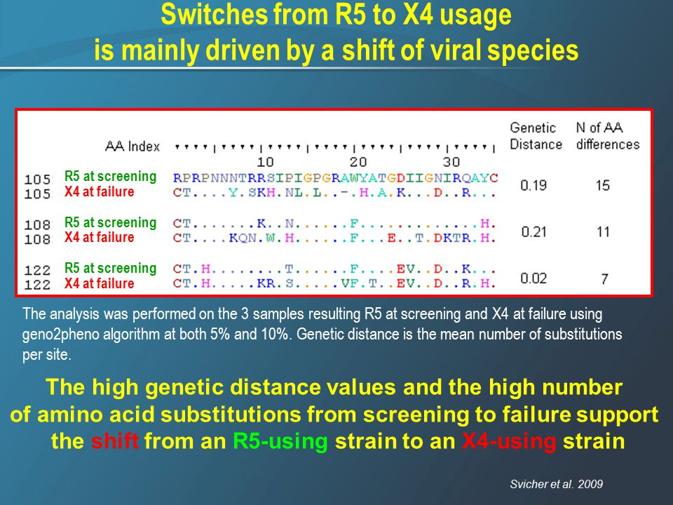 Switches from R5 to X4 usage
