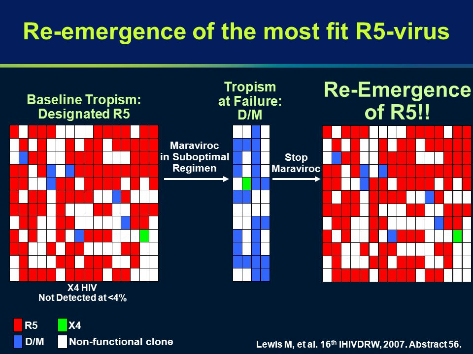 Re-emergence of the most fit R5-virus