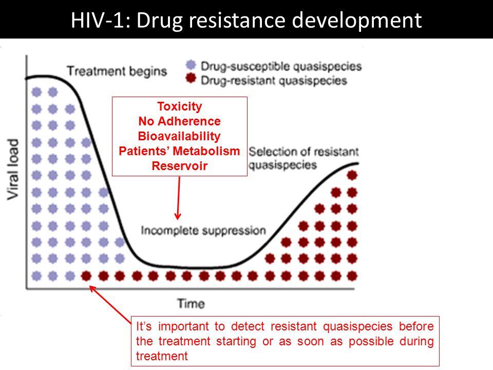 HIV-1: Drug resistance development