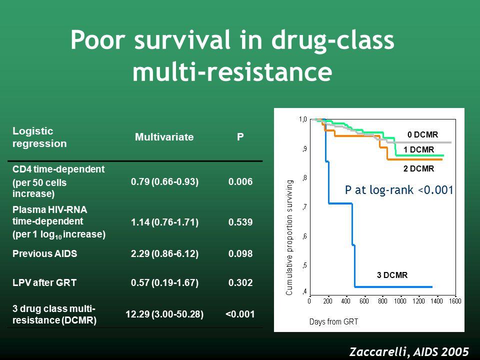 Poor survival in drug-class multi-resistance