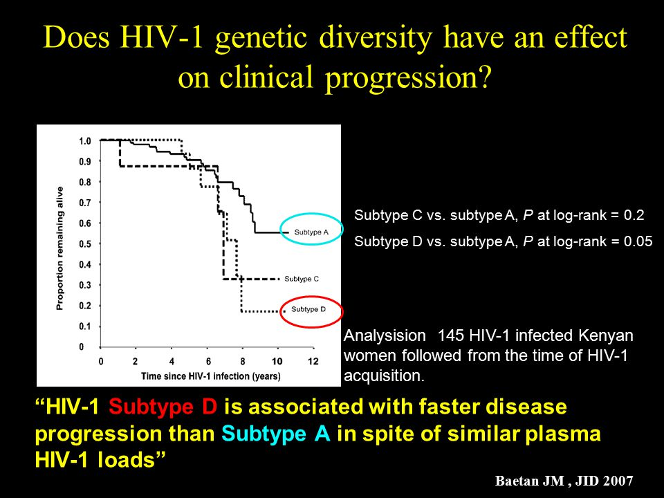 Does HIV-1 genetic diversity have an effect on clinical progression