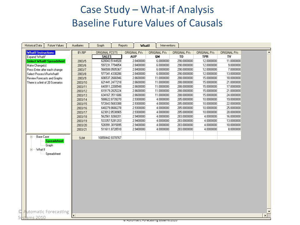 Case Study – What-if Analysis Baseline Future Values of Causals