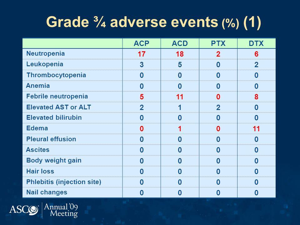 Grade ¾ adverse events (%) (1)