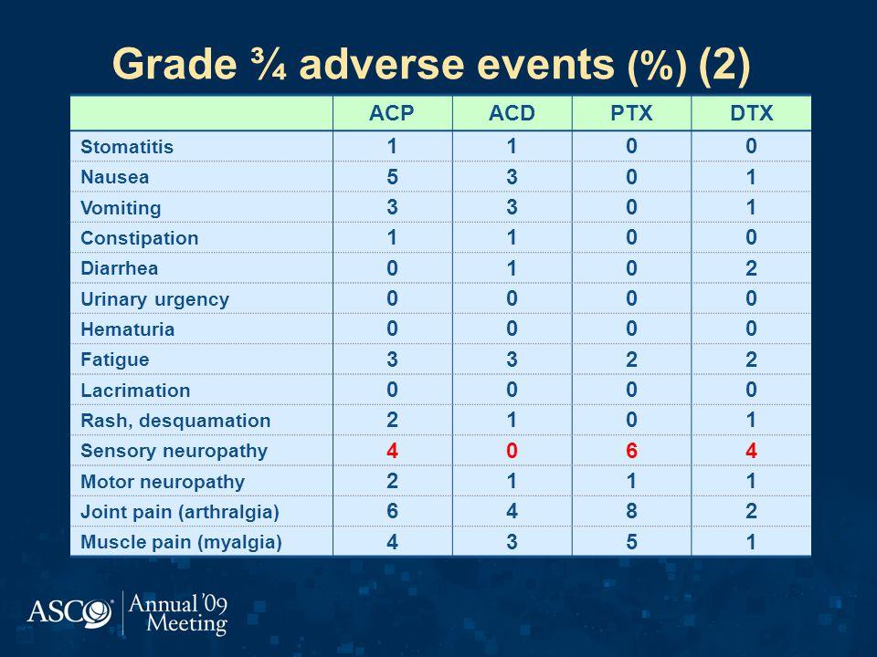Grade ¾ adverse events (%) (2)