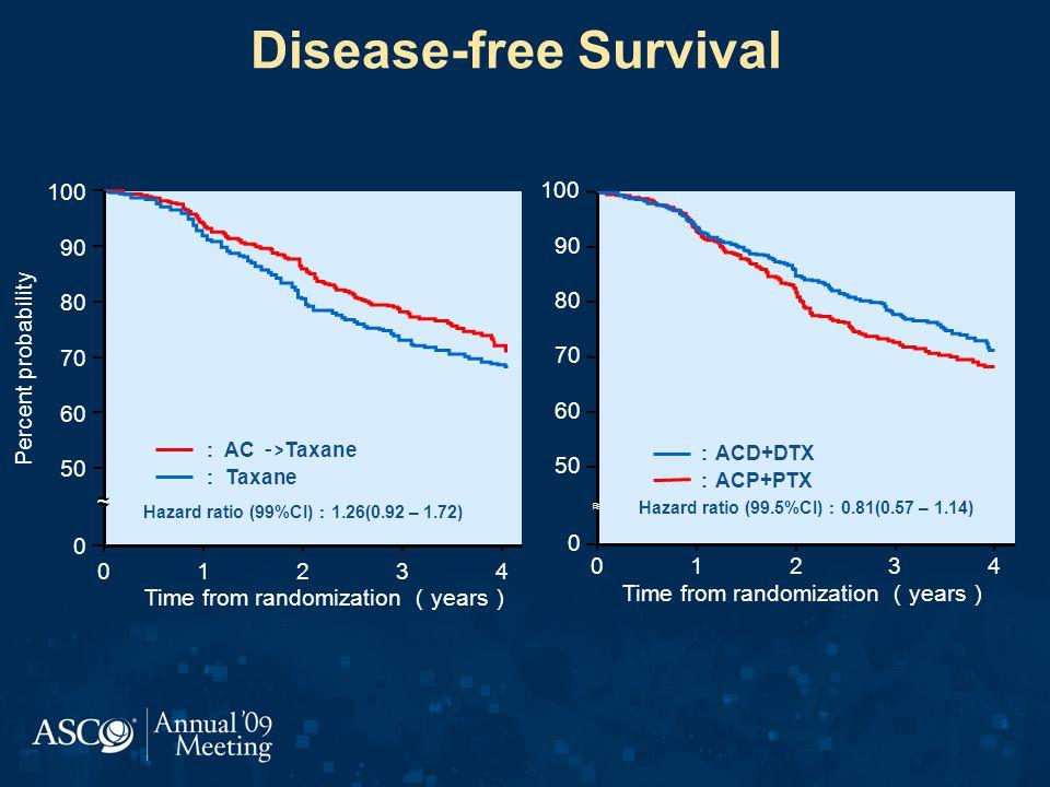 Disease-free Survival