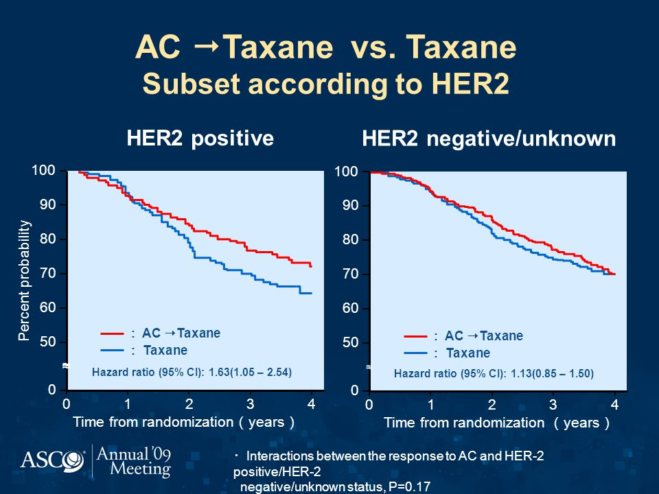 AC Taxane vs. Taxane Subset according to HER2