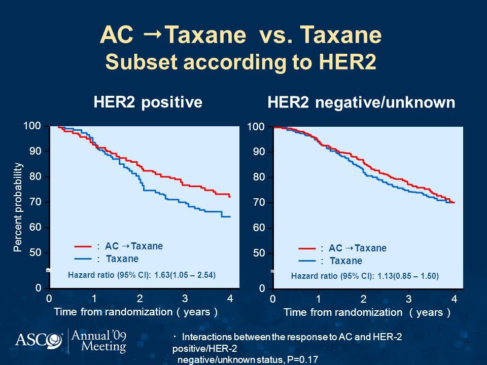 AC Taxane vs. Taxane Subset according to HER2