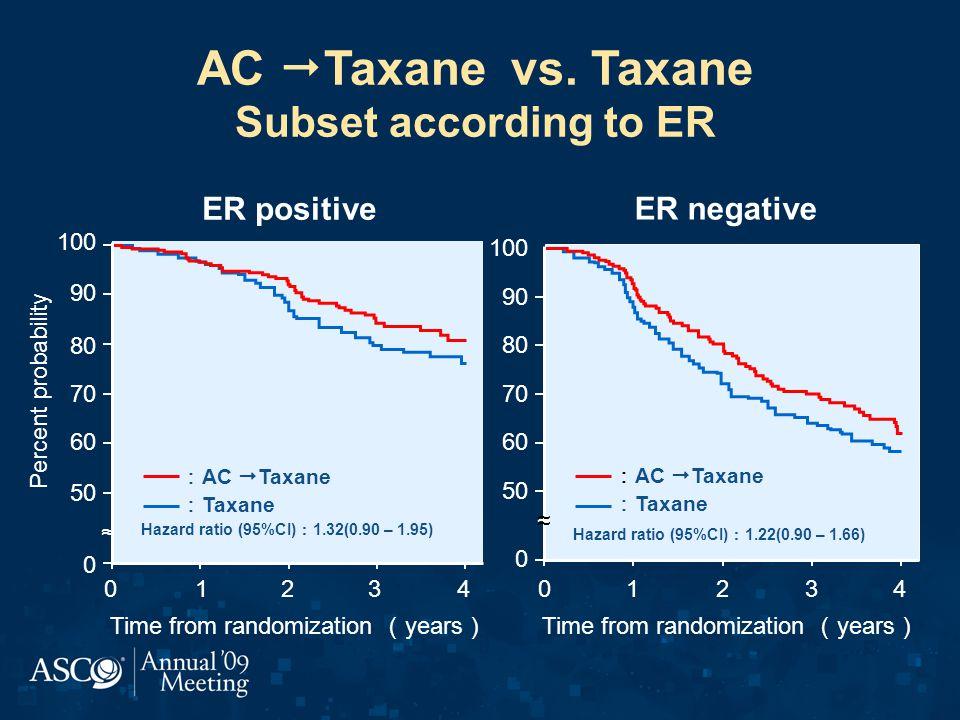 AC Taxane vs. Taxane Subset according to ER