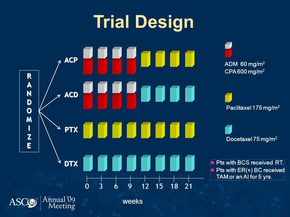 Trial Design ACP R A N D O M I Z E ACD PTX DTX 3 6 9 12 15 18 21 weeks