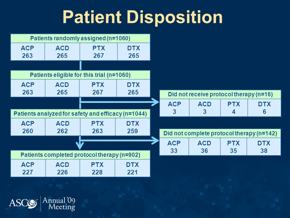 Patient Disposition ACP 263 ACD 265 PTX 267 DTX ACP 263 ACD 265 PTX