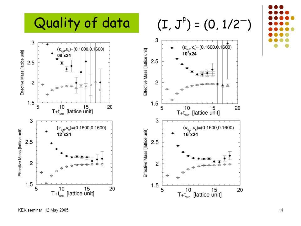 Quality of data (I, JP) = (0, 1/2—) KEK seminar 12 May 2005
