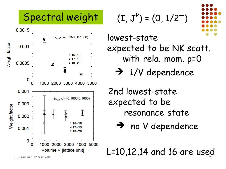Spectral weight (I, JP) = (0, 1/2—) lowest-state