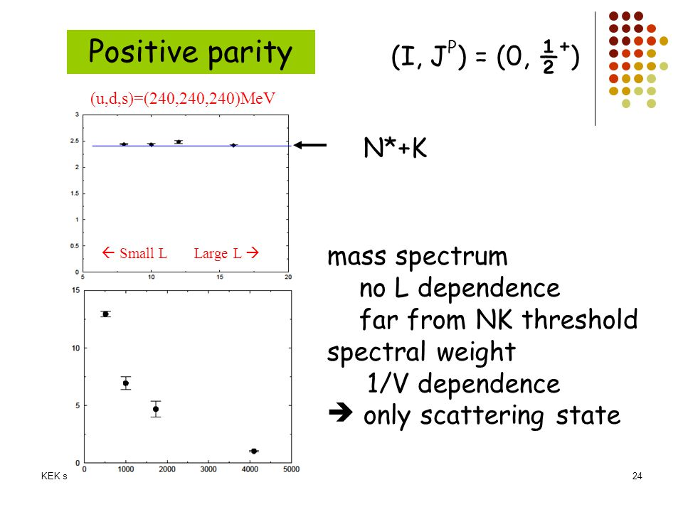 Positive parity (I, JP) = (0, ½+) N*+K mass spectrum no L dependence