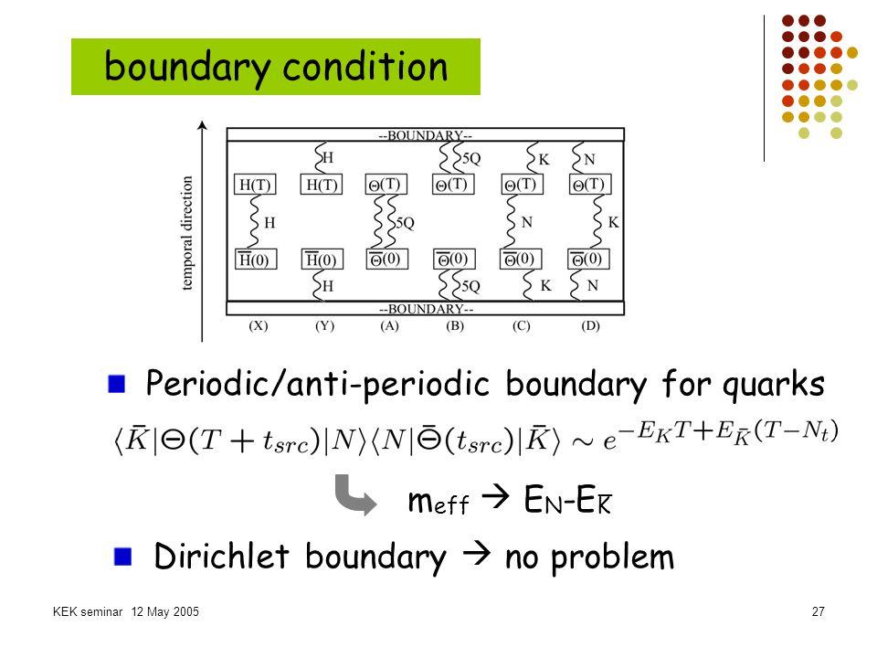 boundary condition Periodic/anti-periodic boundary for quarks