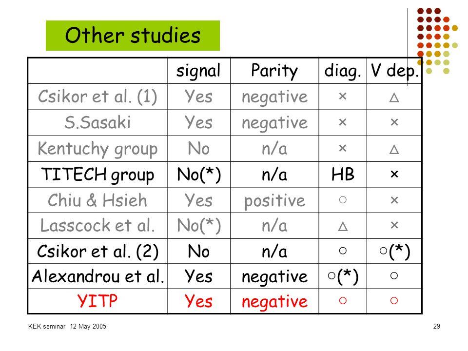 Other studies signal Parity diag. V dep. Csikor et al. (1) Yes
