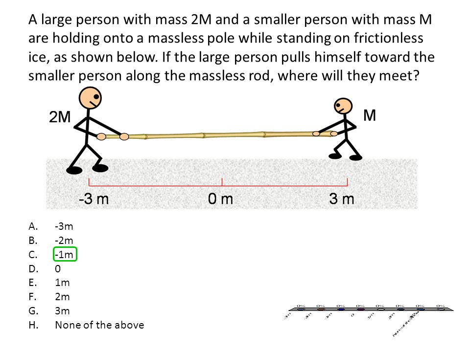 A large person with mass 2M and a smaller person with mass M are holding onto a massless pole while standing on frictionless ice, as shown below. If the large person pulls himself toward the smaller person along the massless rod, where will they meet