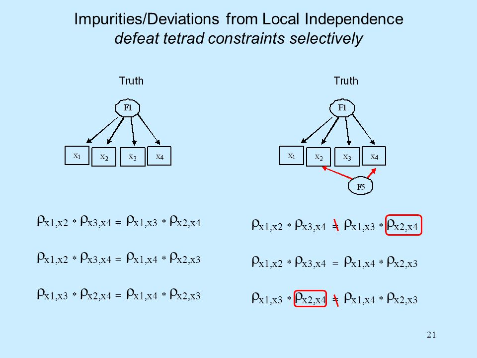 Impurities/Deviations from Local Independence