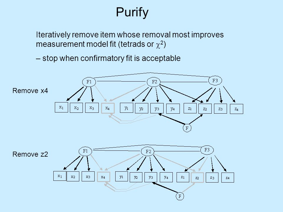 Purify Iteratively remove item whose removal most improves measurement model fit (tetrads or c2) – stop when confirmatory fit is acceptable.