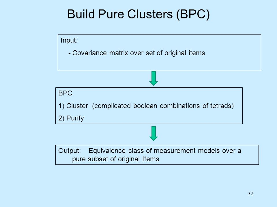 Build Pure Clusters (BPC)