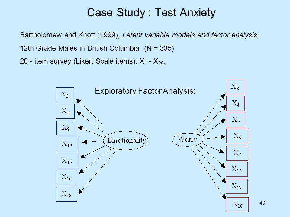 Case Study : Test Anxiety