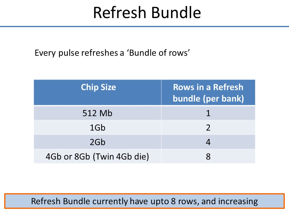 Rows in a Refresh bundle (per bank)