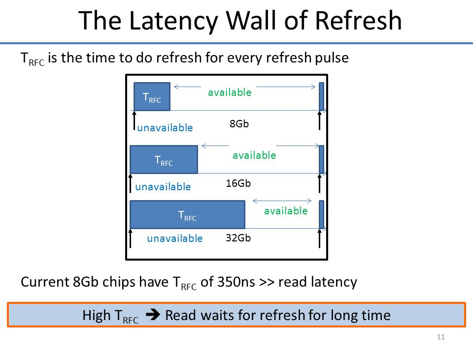 The Latency Wall of Refresh