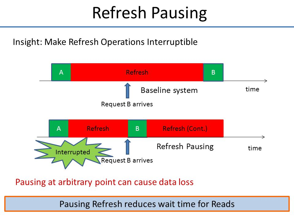 Pausing Refresh reduces wait time for Reads